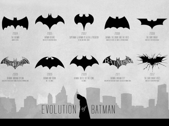Evoluzione logo Batman